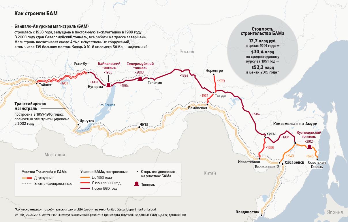 Как строили Байкало-Амурскую магистраль